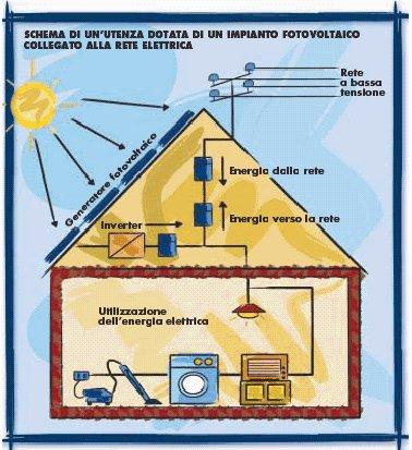 Elettrotecnica r l impianti fotovoltaici for Pannelli solari immagini